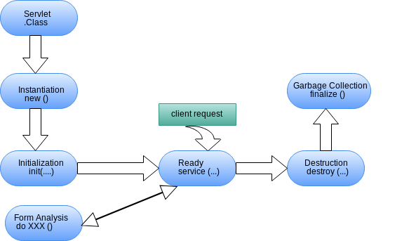 Servlet life cycle example